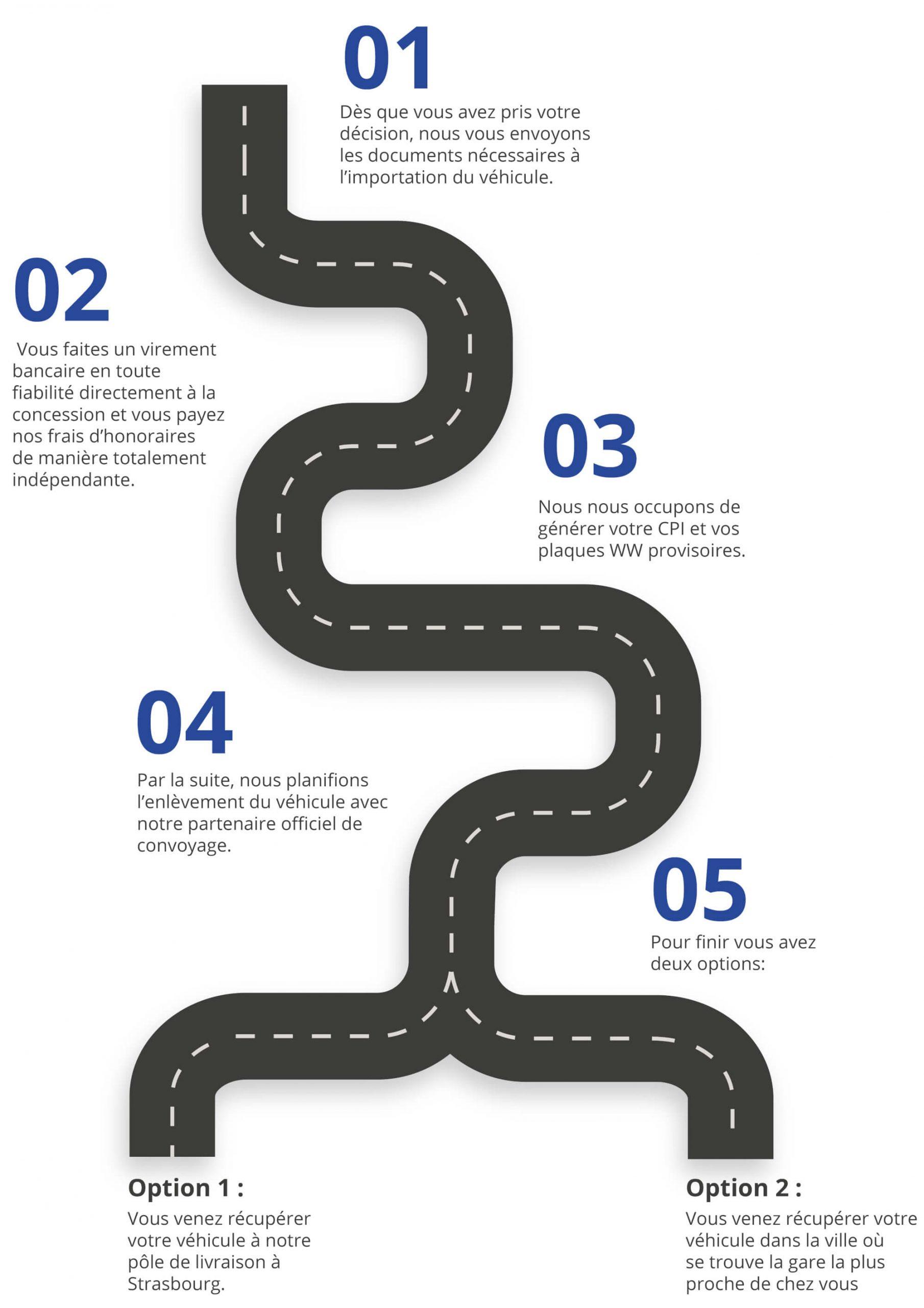 Programme route, description de toutes les étapes